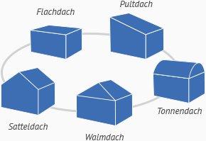 Dacharten dachformen