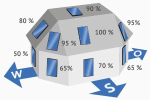 photovoltaik f r einfamilienhaus solarenergie richtig. Black Bedroom Furniture Sets. Home Design Ideas