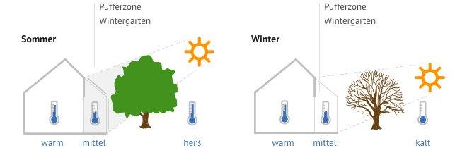 Wintergarten als Temperatur-Puffer