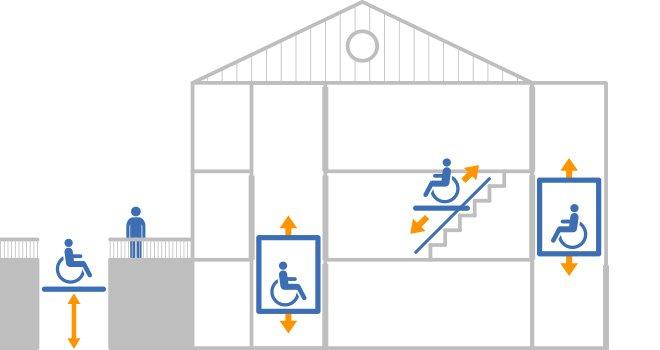 behindertenlifte behindertenaufz ge preise vergleichen. Black Bedroom Furniture Sets. Home Design Ideas