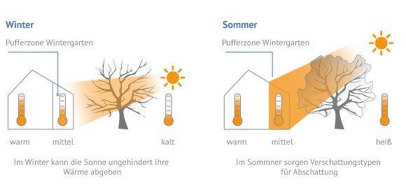 Wintergarten Anbau - Wohnen & Wohlfühlen | Käuferportal Wintergarten Zum Wohnen Anbau Idee