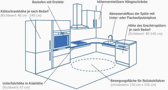 Küchen barrierefrei planen >> Traum-Küchen für alle | Käuferportal | {Küchen hängeschrank höhe<br /> 59}&#8216; title=