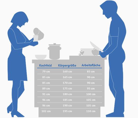 Arbeitsplatte küche höhe  küche theke höhe ~ Logisting.com = Varie Forme di Mobili Idea e ...