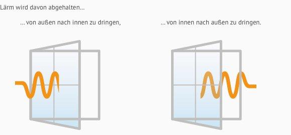 Schallschutzfenster fenster nach ma k uferportal for Fenster schallschutz