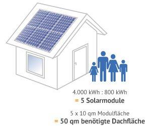 photovoltaik f r einfamilienhaus solarenergie richtig nutzen k uferportal. Black Bedroom Furniture Sets. Home Design Ideas