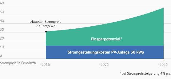 Infografik: Energiesparpotenzial Solaranlagen