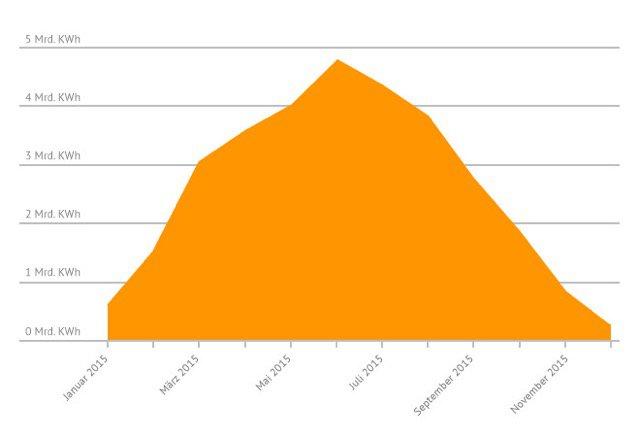 Stromerzeugung einer Solaranlage im Laufe des Jahres