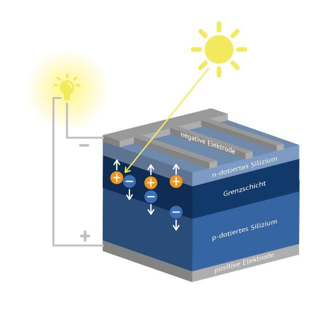 ertrag von photovoltaikanlagen solarenergie richtig. Black Bedroom Furniture Sets. Home Design Ideas