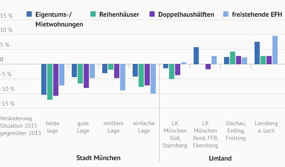 Preisentwicklung bei Münchener Immobilien. 2013 und 2015 im Vergleich
