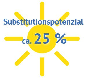 Substitutionspotenzial (Illustration)
