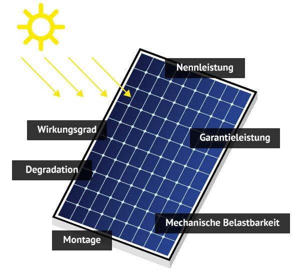 solarmodule im test solarenergie richtig nutzen k uferportal. Black Bedroom Furniture Sets. Home Design Ideas