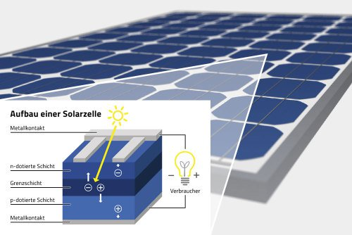 solarzelle aufbau funktion zelltypen. Black Bedroom Furniture Sets. Home Design Ideas