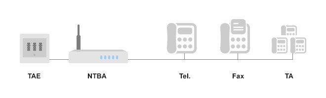 telefonanlage mit isdn anschluss k uferportal. Black Bedroom Furniture Sets. Home Design Ideas