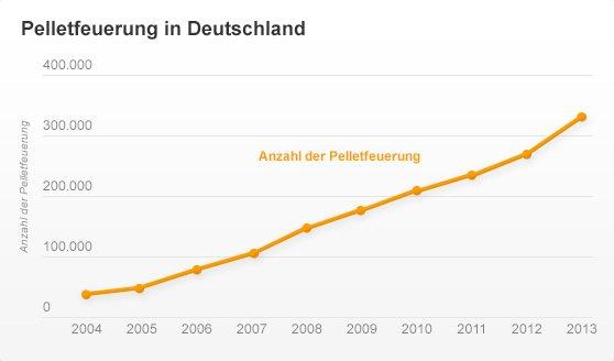 Pelletfeuerung in Deutschland - Käuferportal