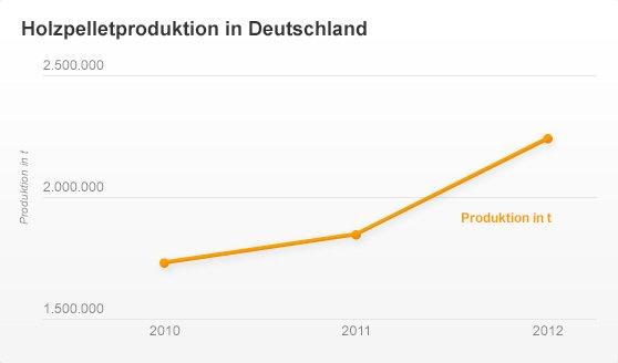 Holzpelletproduktion in Deutschland - Käuferportal