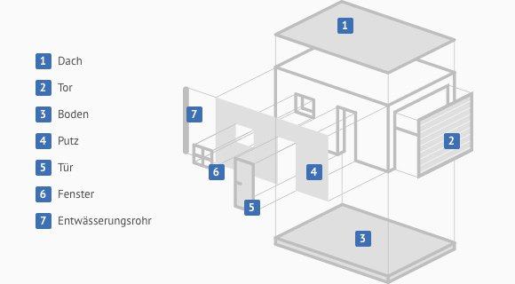 Garagen gebraucht kaufen » Beratung & Angebote | Käuferportal