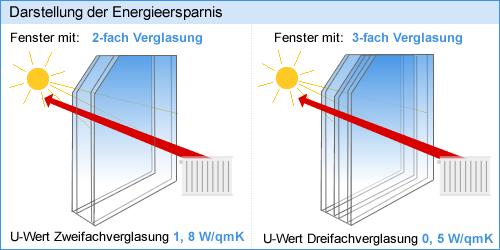 U Wert Dreifachverglasung Fenster Magazin De