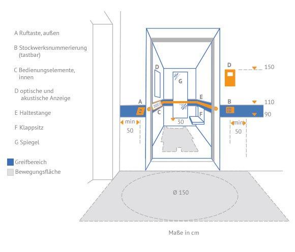 Aufzug Bauen Kosten behindertengerechter personenaufzug preise vergleichen käuferportal