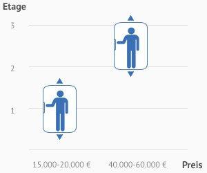 Fahrstuhl Einfamilienhaus Preis aufzüge fahrstühle kosten und preise preise vergleichen