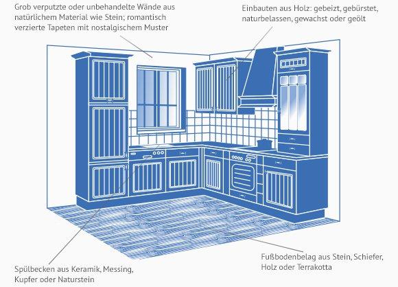 Landhausküchen >> Küchen-Planung in 3 Min. | Käuferportal