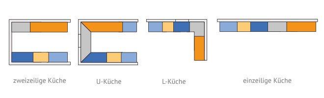 Einzeilige Küche moderne küchen küchen planung in 3 min käuferportal