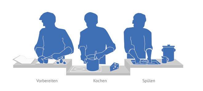 Moderne Küchen >> Küchen-Planung in 3 Min. | Käuferportal