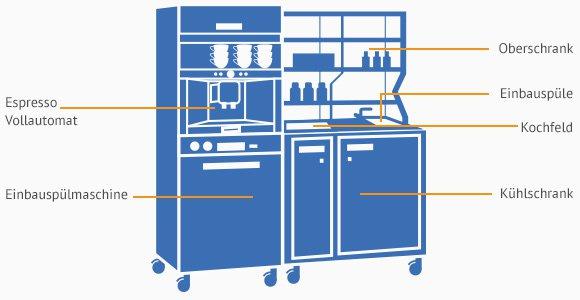 minik chen traum k chen f r alle k uferportal. Black Bedroom Furniture Sets. Home Design Ideas