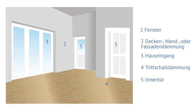 schallschutzfenster kosten preise fenster nach ma k uferportal. Black Bedroom Furniture Sets. Home Design Ideas