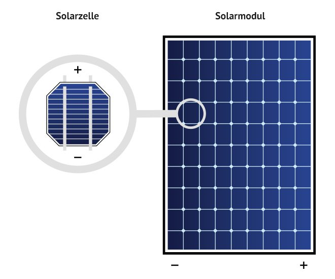 Solarmodule Solarenergie Richtig Nutzen Kauferportal