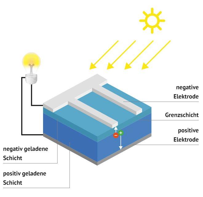 solarmodule solarenergie richtig nutzen k uferportal. Black Bedroom Furniture Sets. Home Design Ideas