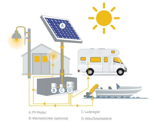 photovoltaik inselanlagen solarenergie richtig nutzen k uferportal. Black Bedroom Furniture Sets. Home Design Ideas