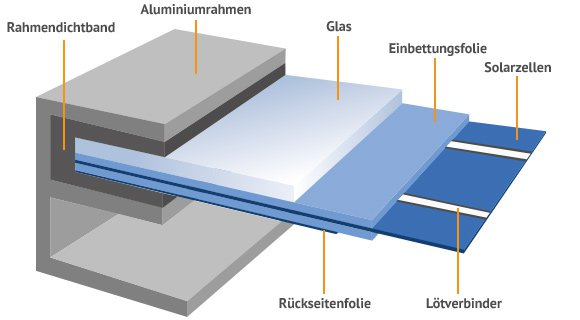photovoltaikmodule vergleich solarenergie richtig nutzen k uferportal. Black Bedroom Furniture Sets. Home Design Ideas
