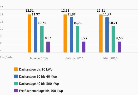 Solaranlagen Kosten Preise Solarenergie Richtig Nutzen