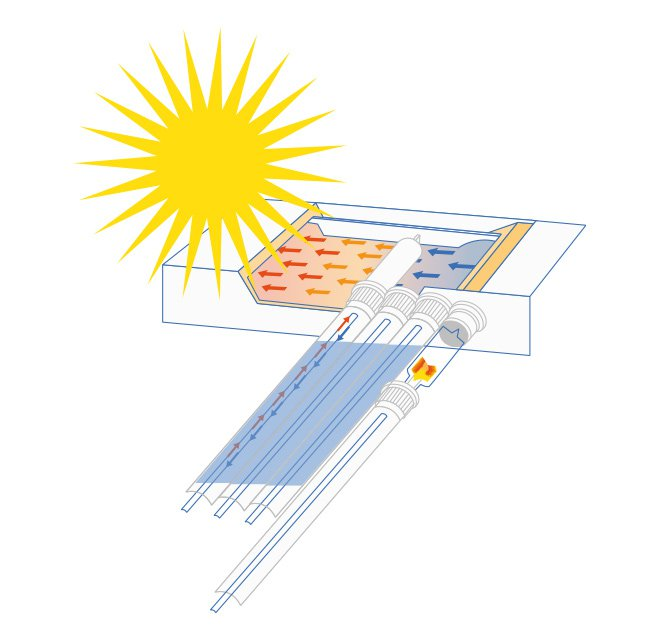 Solarkollektoren Preise Solarenergie Richtig Nutzen Kauferportal