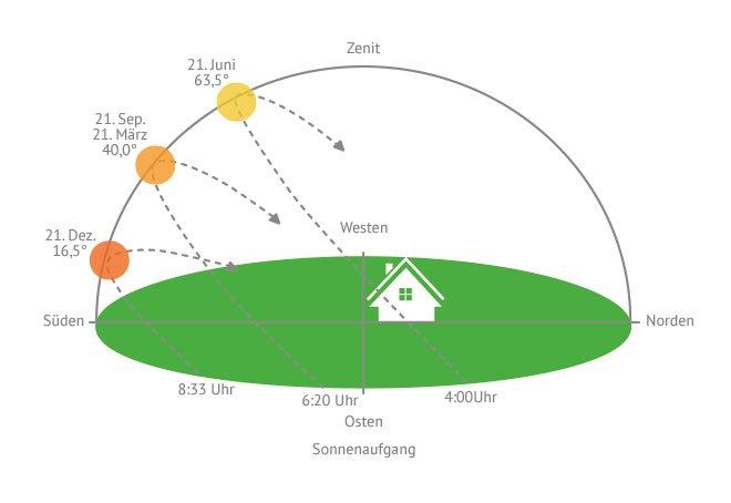 Photovoltaik Landwirtschaft » Solarenergie richtig nutzen | Käuferportal