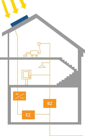 planung beratung solarenergie richtig nutzen k uferportal. Black Bedroom Furniture Sets. Home Design Ideas