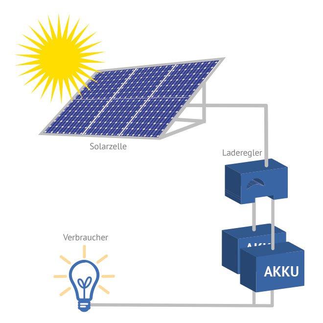 solaranlage komplett solarenergie richtig nutzen. Black Bedroom Furniture Sets. Home Design Ideas