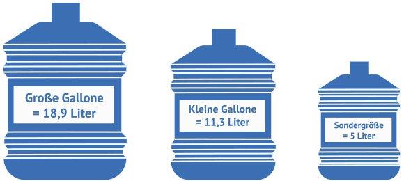 eine gallone ist wieviel liter