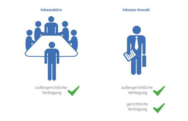 Inkasso Vergleich Ihr Geld Ihr Recht Käuferportal