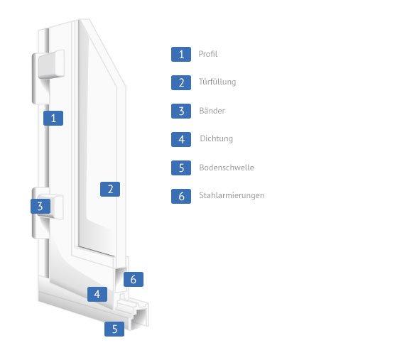 kunststofft ren preise angebote k uferportal. Black Bedroom Furniture Sets. Home Design Ideas