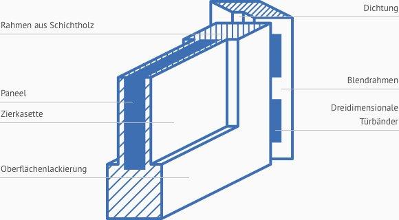 Querschnitt Holztüre Details