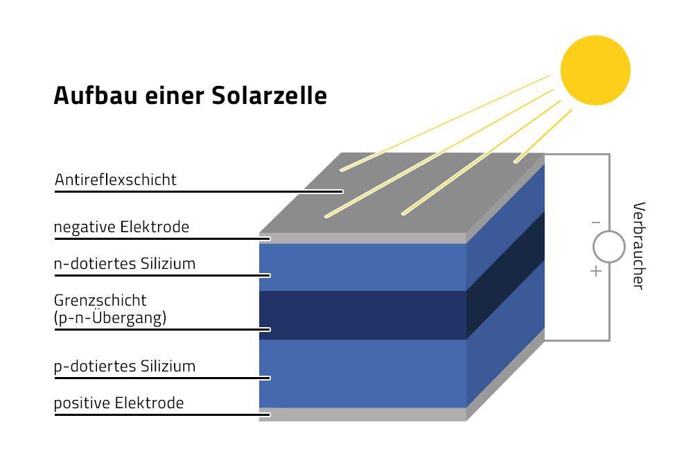 Photovoltaik Vorteile Kosten Installation Focus De