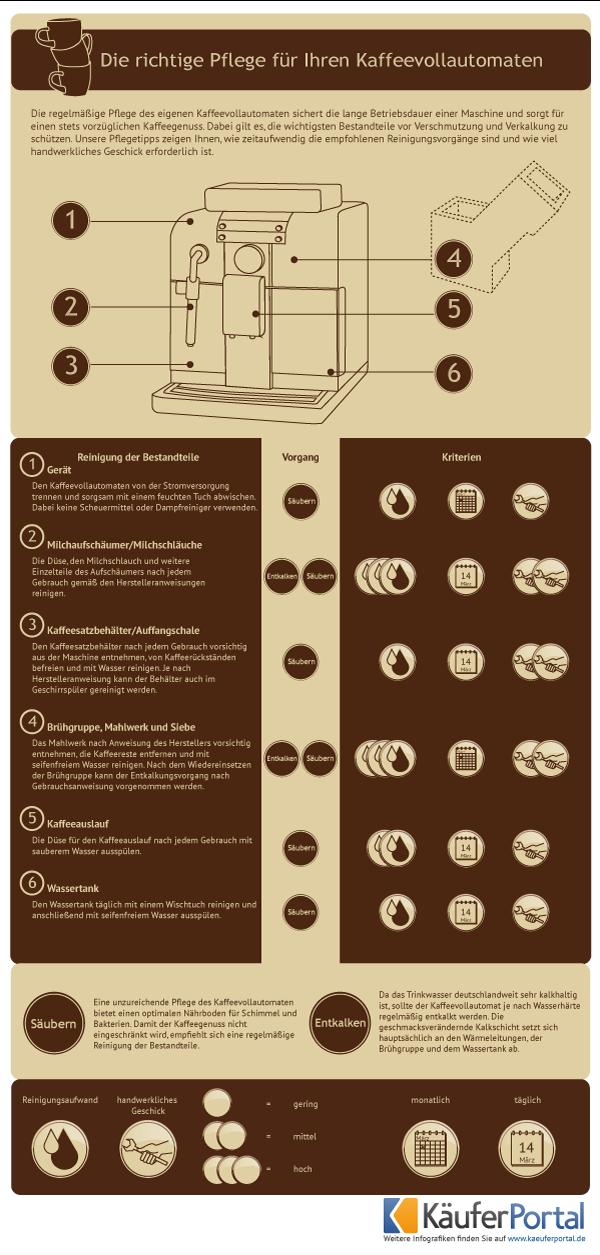 Kaffeevollautomaten-Pflege - Käuferportal