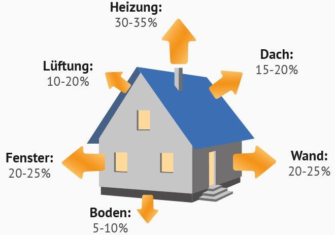 Wärmeverlust herkömmliches Haus