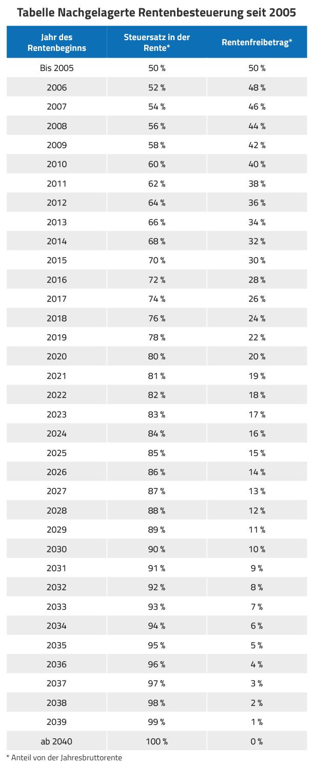 Tabelle Rentenbesteuerung