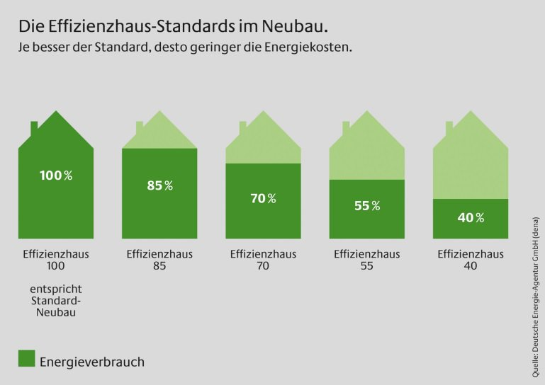 Effizienzhaus-Standards