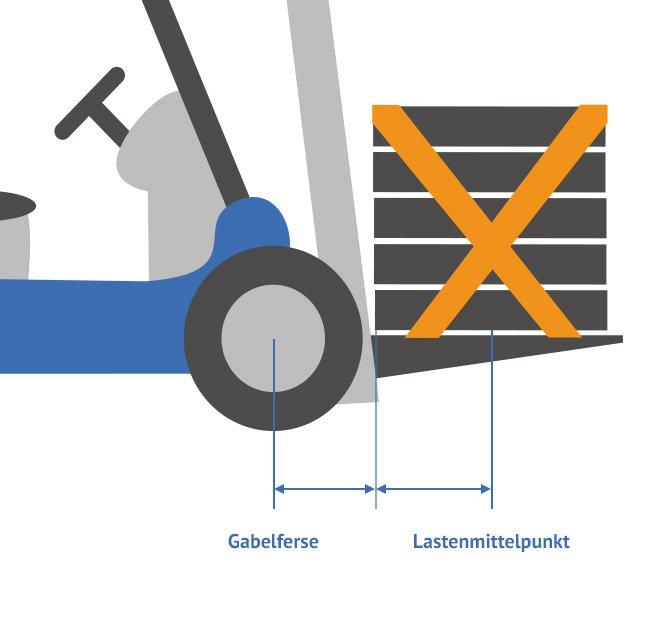 gabelstapler stapler infos mehr aroundoffice. Black Bedroom Furniture Sets. Home Design Ideas
