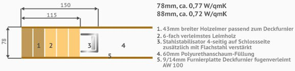 Haustüren preise mit einbau  Haustürrohlinge - Preise & Angebote | Käuferportal