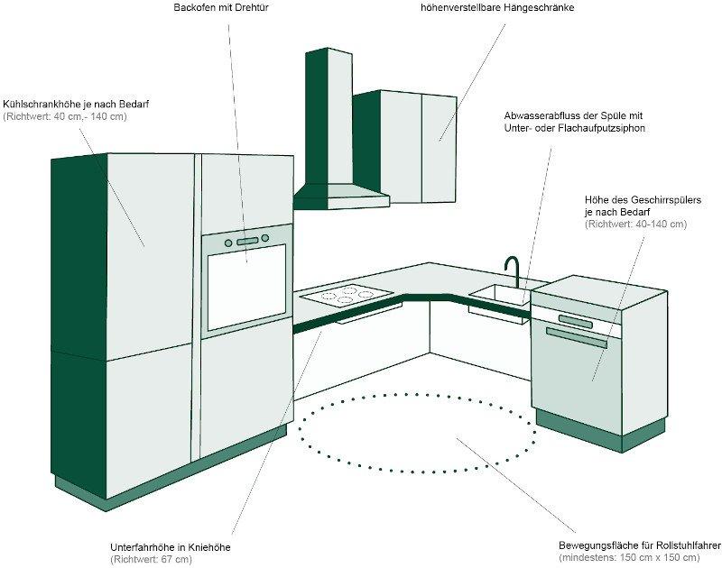 küchenzeile standardhöhe