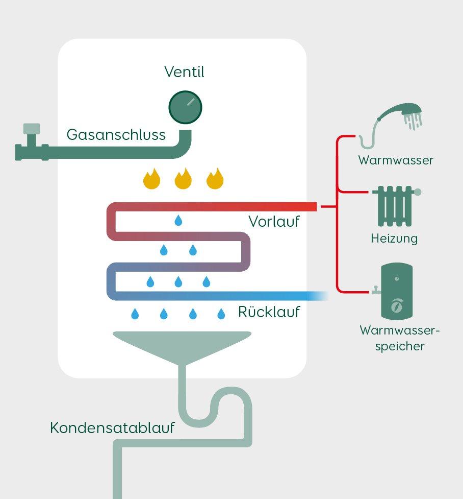 elektroheizung gegen gasheizung austauschen kosten